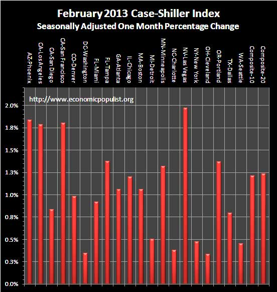 Case Shiller Home Prices February 2013 SA monthly percentage change
