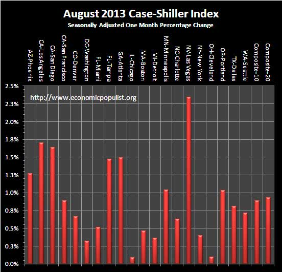 Case Shiller Home Prices August 2013 SA monthly percentage change