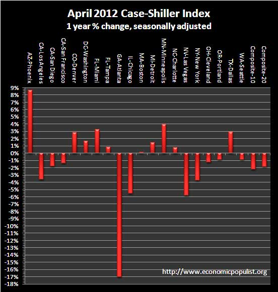 case shiller 1 yr chg sa 04-12