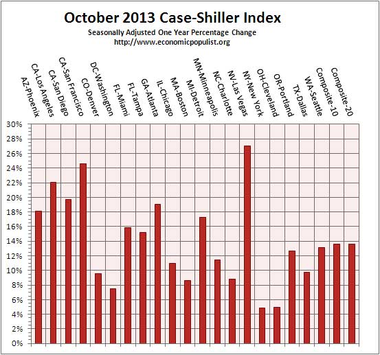 case shiller index all cities one year change Oct. 2013