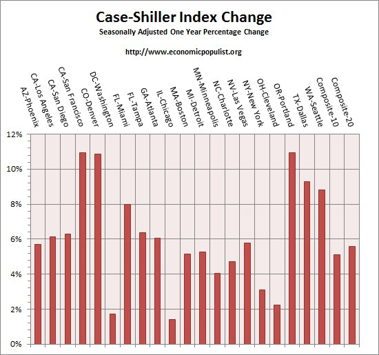 case shiller index all cities one year change October 2015
