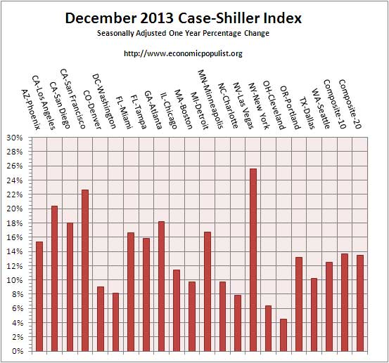 case shiller index all cities one year change Dec. 2013