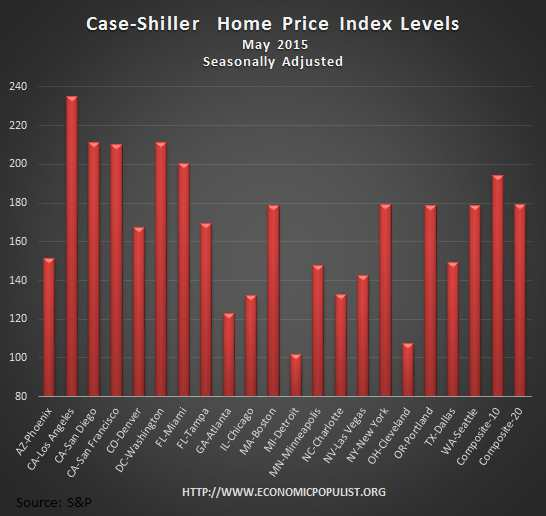 Case Shiller home price index levels