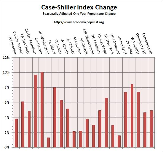 case shiller index all cities one year change May 2015