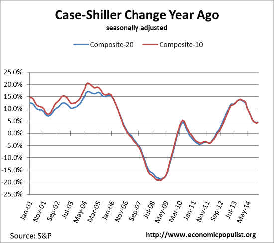 case shiller index change from a year ago Dec. 2014
