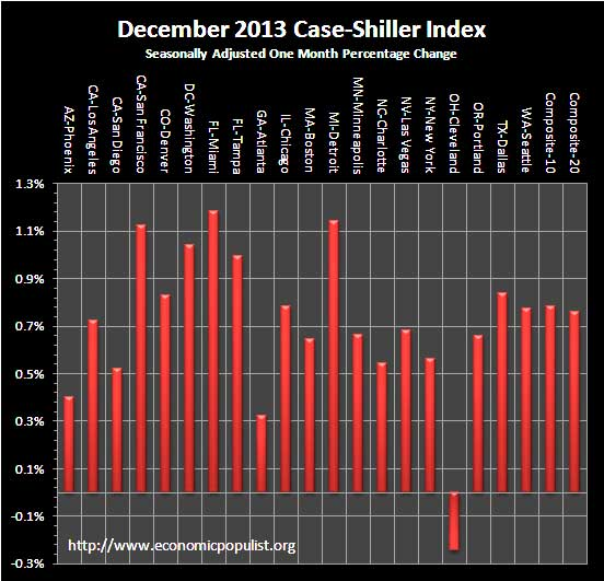 case shiller index 1 month 12/13