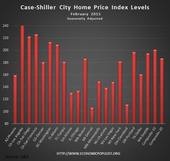 Case Shiller home price index levels February 2016