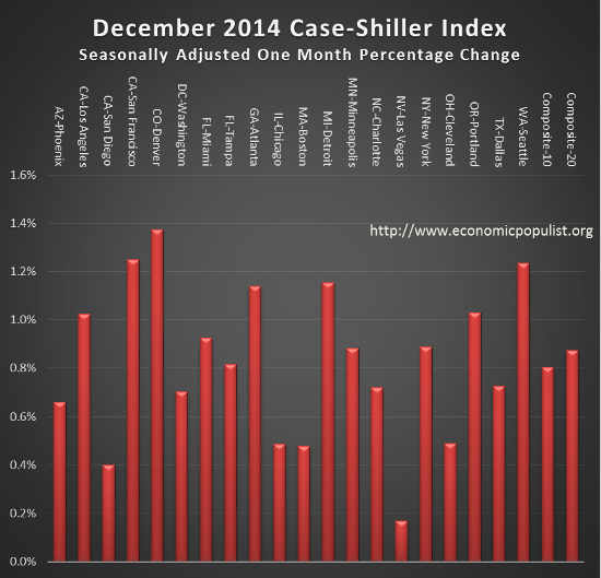 case shiller index monthly change December 2014