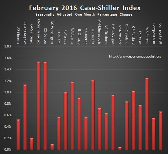 case shiller index monthly change February 2016