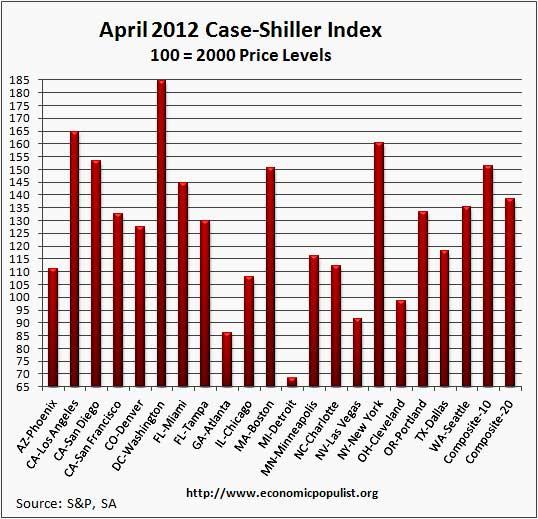 case shiller April sa