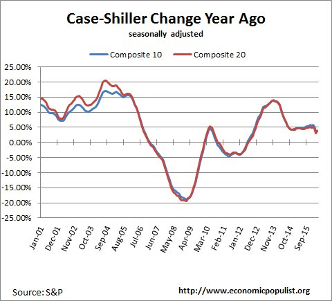case shiller index change from a year ago February 2016