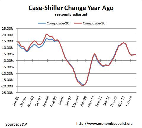case shiller index change from a year ago May. 2015