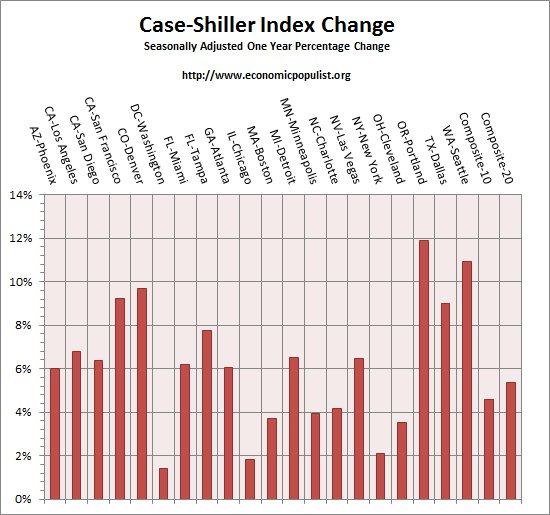 case shiller index all cities one year change  February 2016