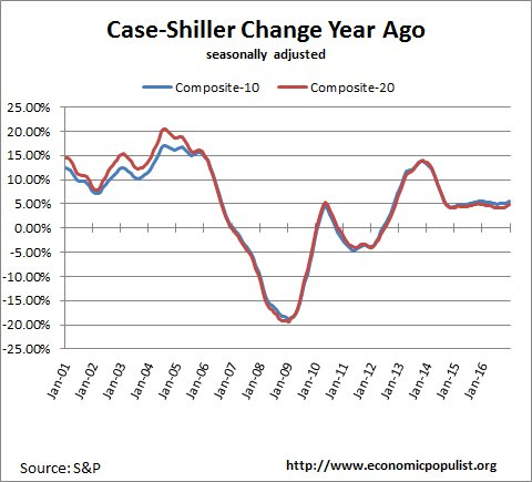 case shiller index change from a year ago December 2016