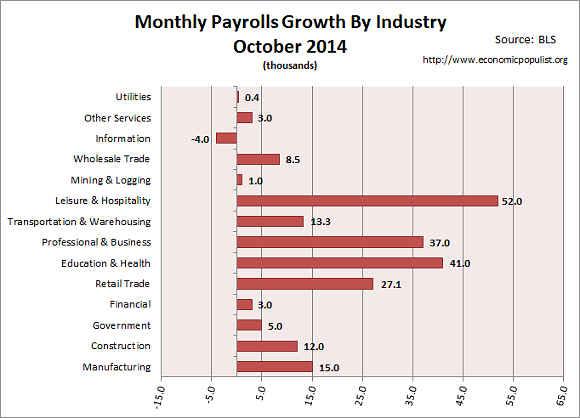 employment gains for month of October 2014
