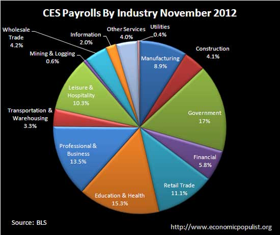 ces jobs by industry 11-12 pie chart