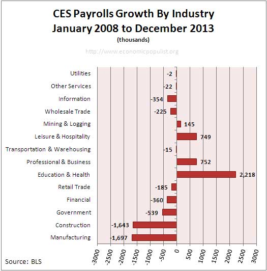 Employment payrolls growth since start of January 2008 recession