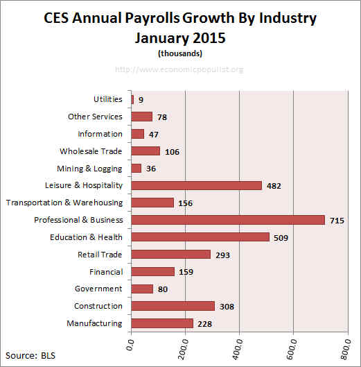 Employment payrolls growth Annual January 2015