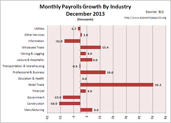 employment gains for month of December 2013