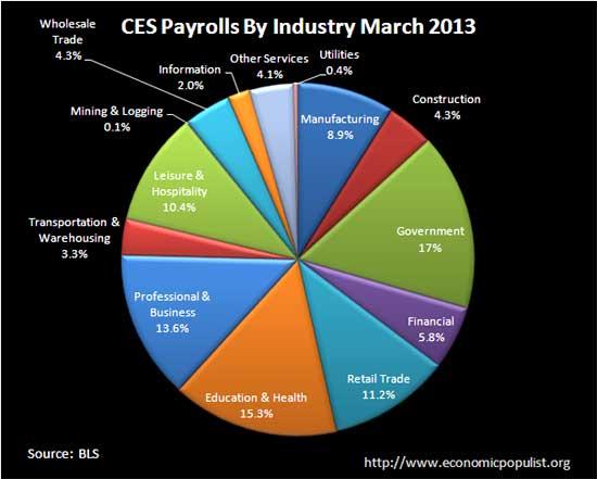 ces payrolls march 2013 pie