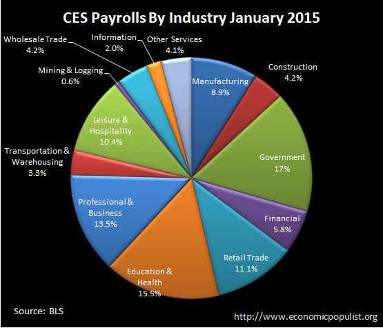 BLS CES Employment payrolls January 2015 pie chart