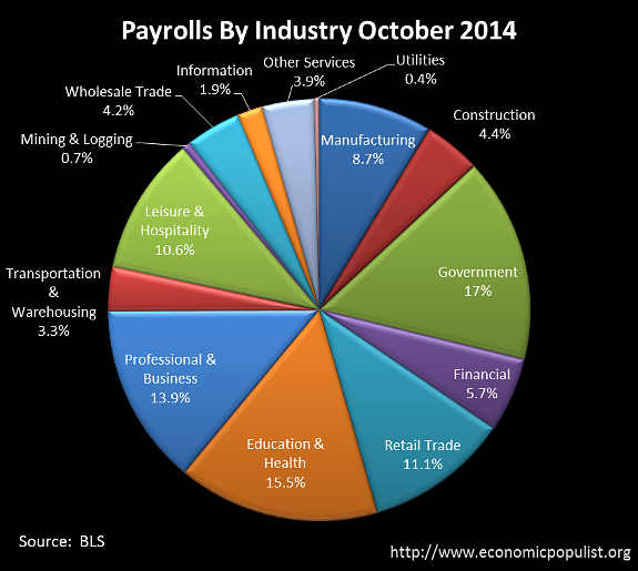 BLS CES Employment payrolls October 2014 pie chart
