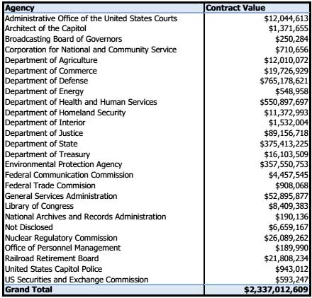 cgi federal contracts 2011