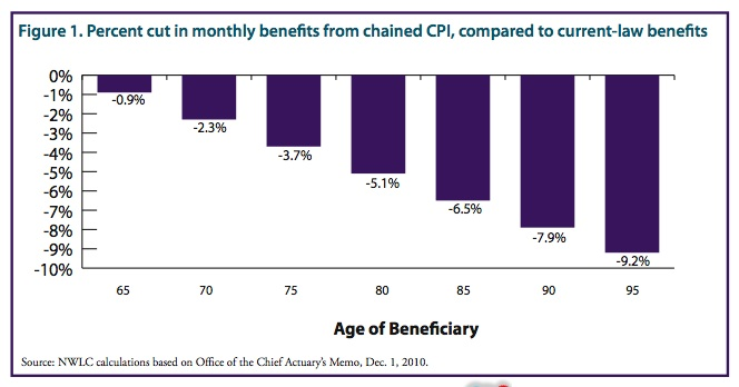 chained-cpi-benefit-cut.jpg