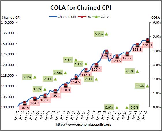 cola chained cpi