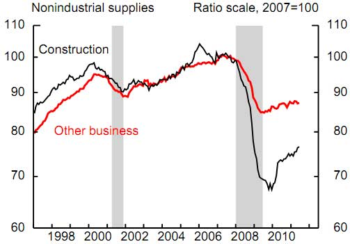 industrial production, construction June 2011