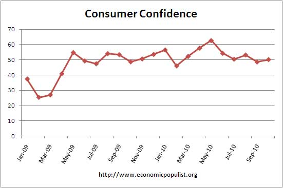consumer confidence October 2010