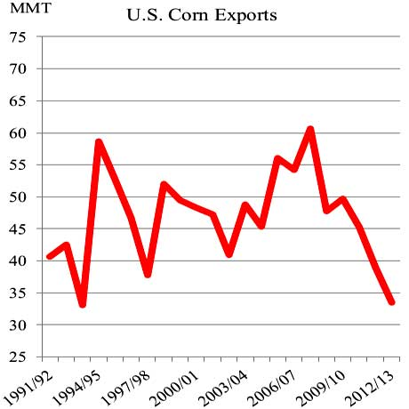 corn exports yearly
