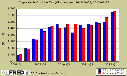 corporate profits after tax revisions