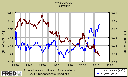 corporate profits wages gdp