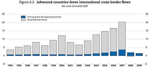 cross capital flows gdp advanced emerging 2009