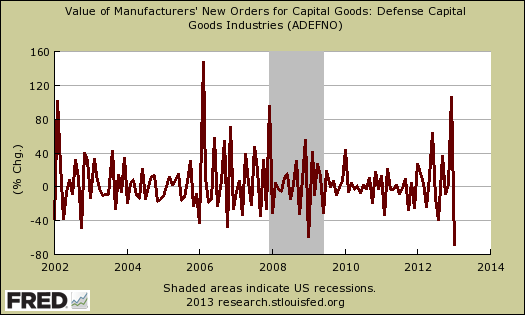 defense capital goods durable new orders January 2013