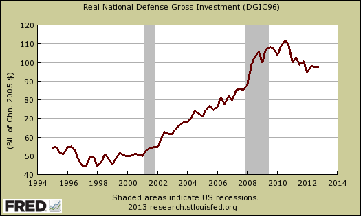 defenserealinvestgdp.png