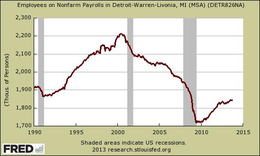 detroit employment