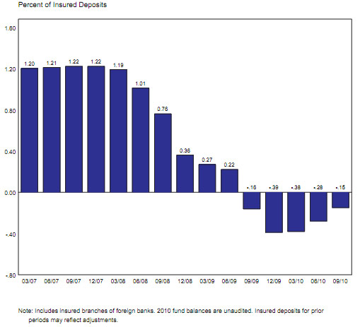 FDIC Deposit Insurance Fund