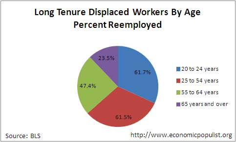 displaced age reemployed
