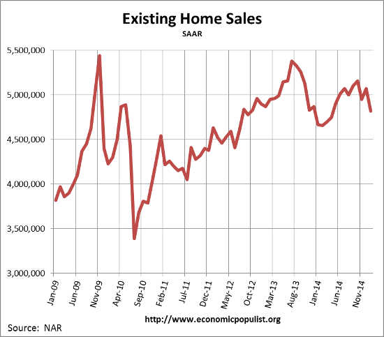 Existing Home Sales,  January 2015