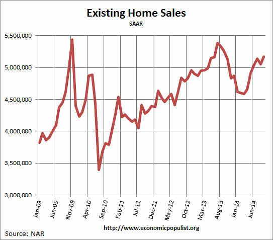 Existing Home Sales,  Volume, September 2014