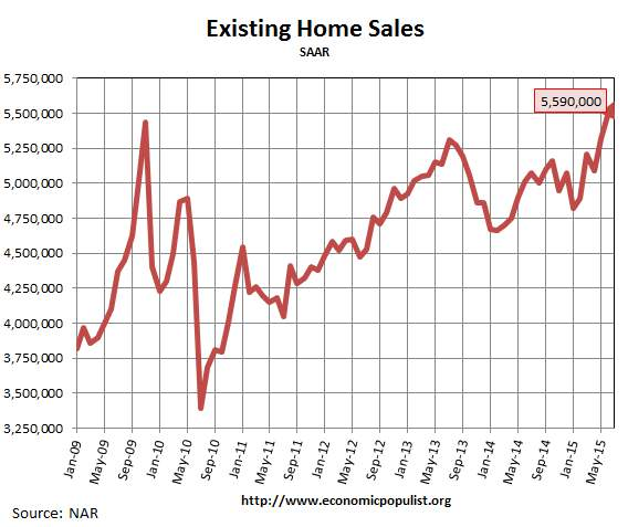Existing Home Sales, July 2015