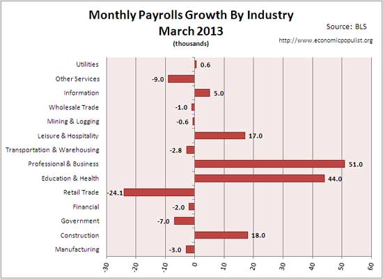 employment gains March 2013