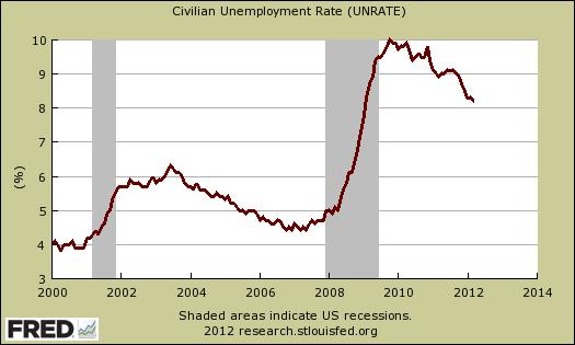 unemployment rate 03/12