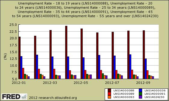 cps age unemployment rates
