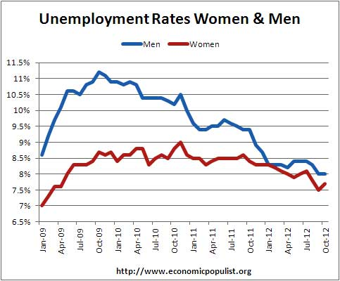 unemployment rates by sex