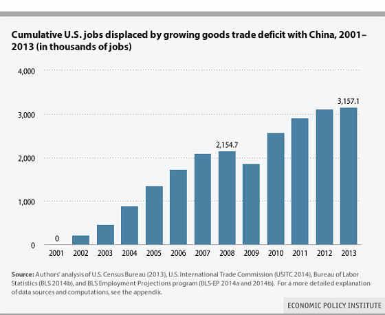 EPI jobs lost to China 2001-2013