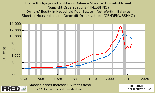 equity vs. mortgages