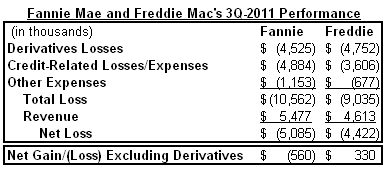 fan and fred derivatives Q3 2011